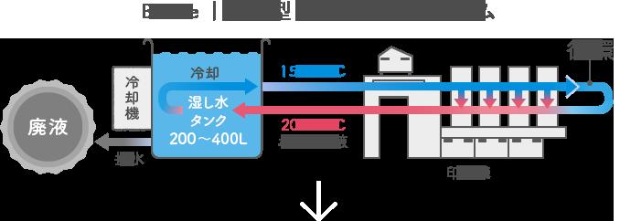 従来型  湿し水循環システム